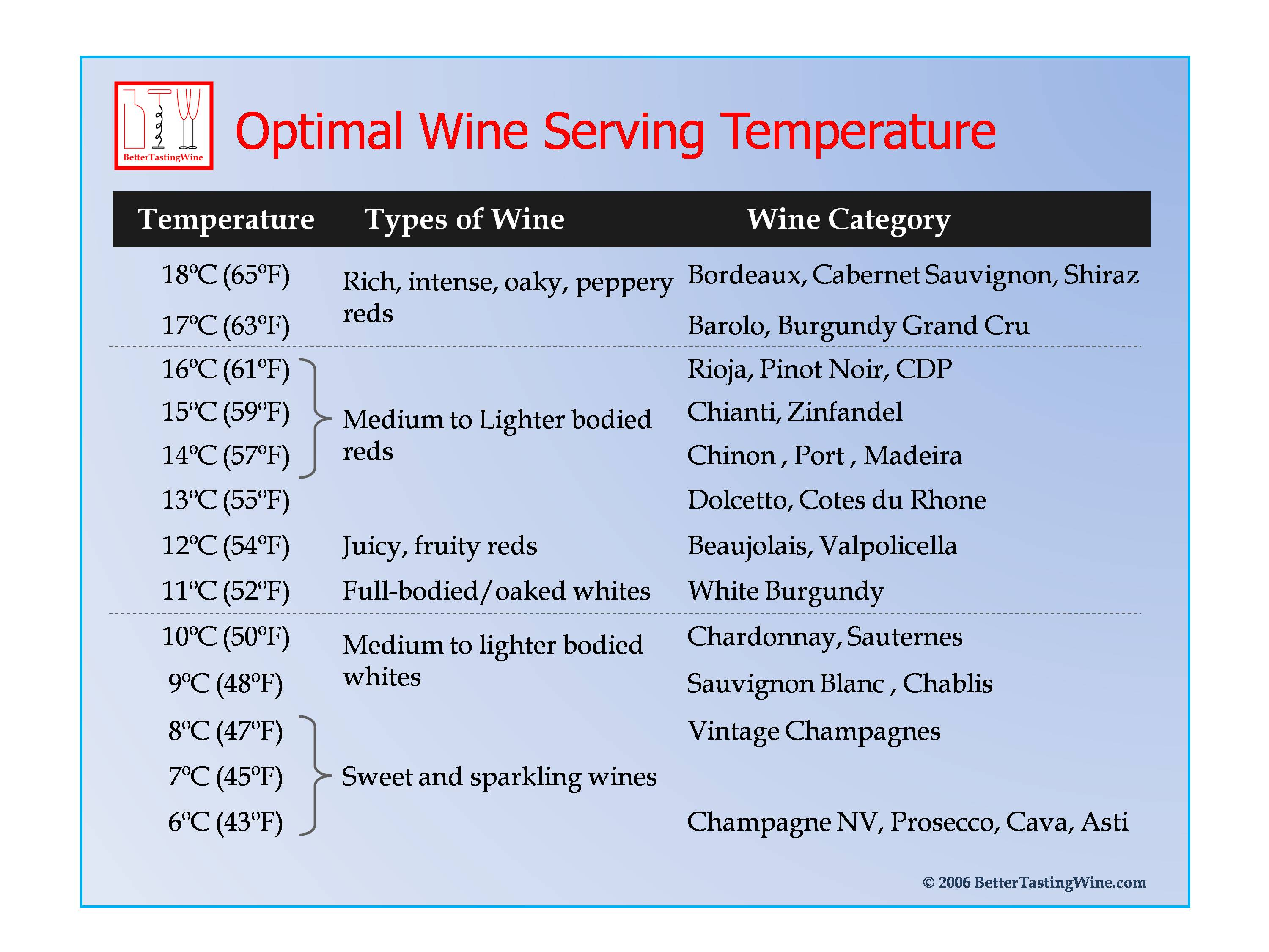 Wine Serving Temperature