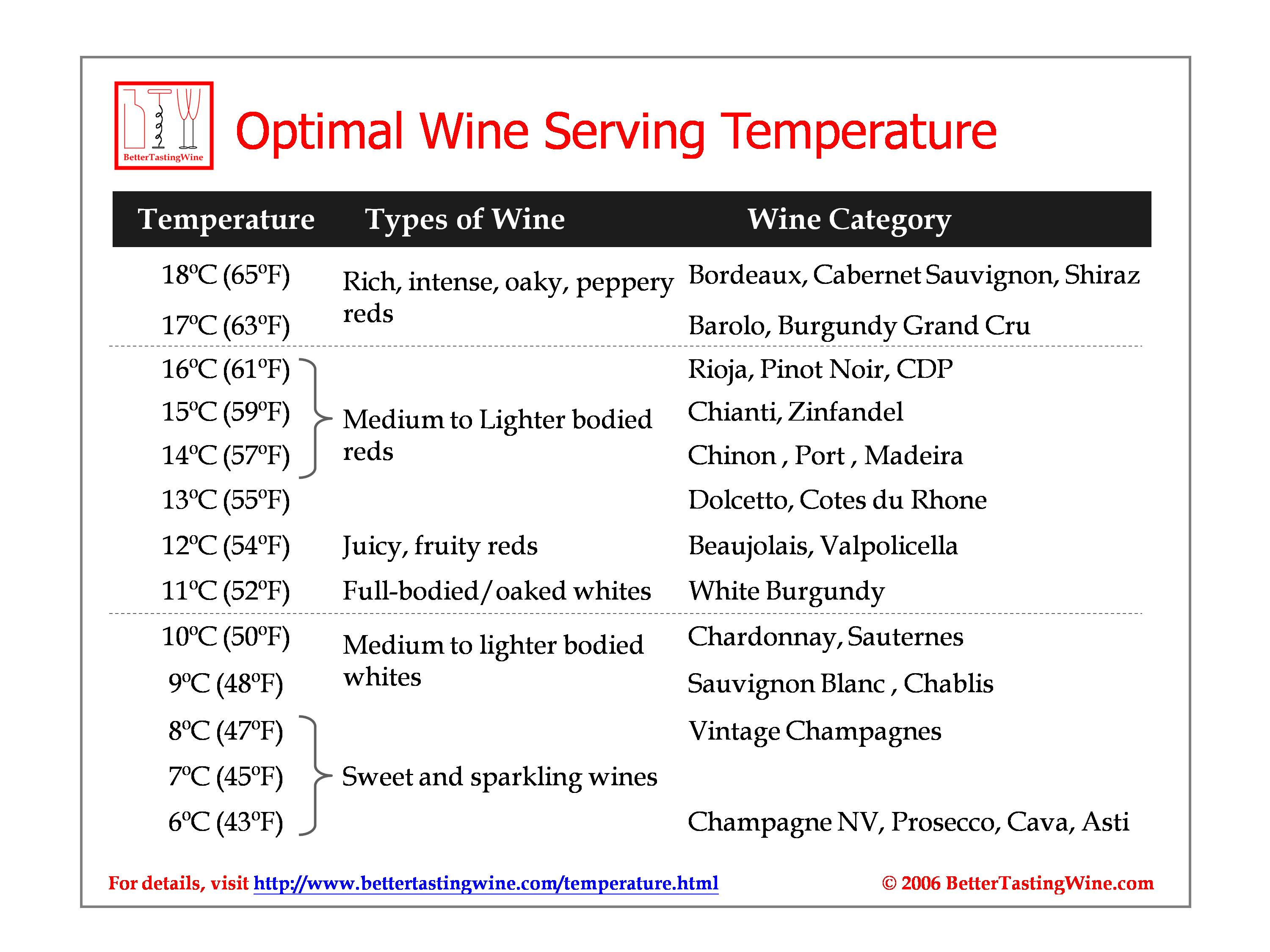 Wine Serving Temperature Table