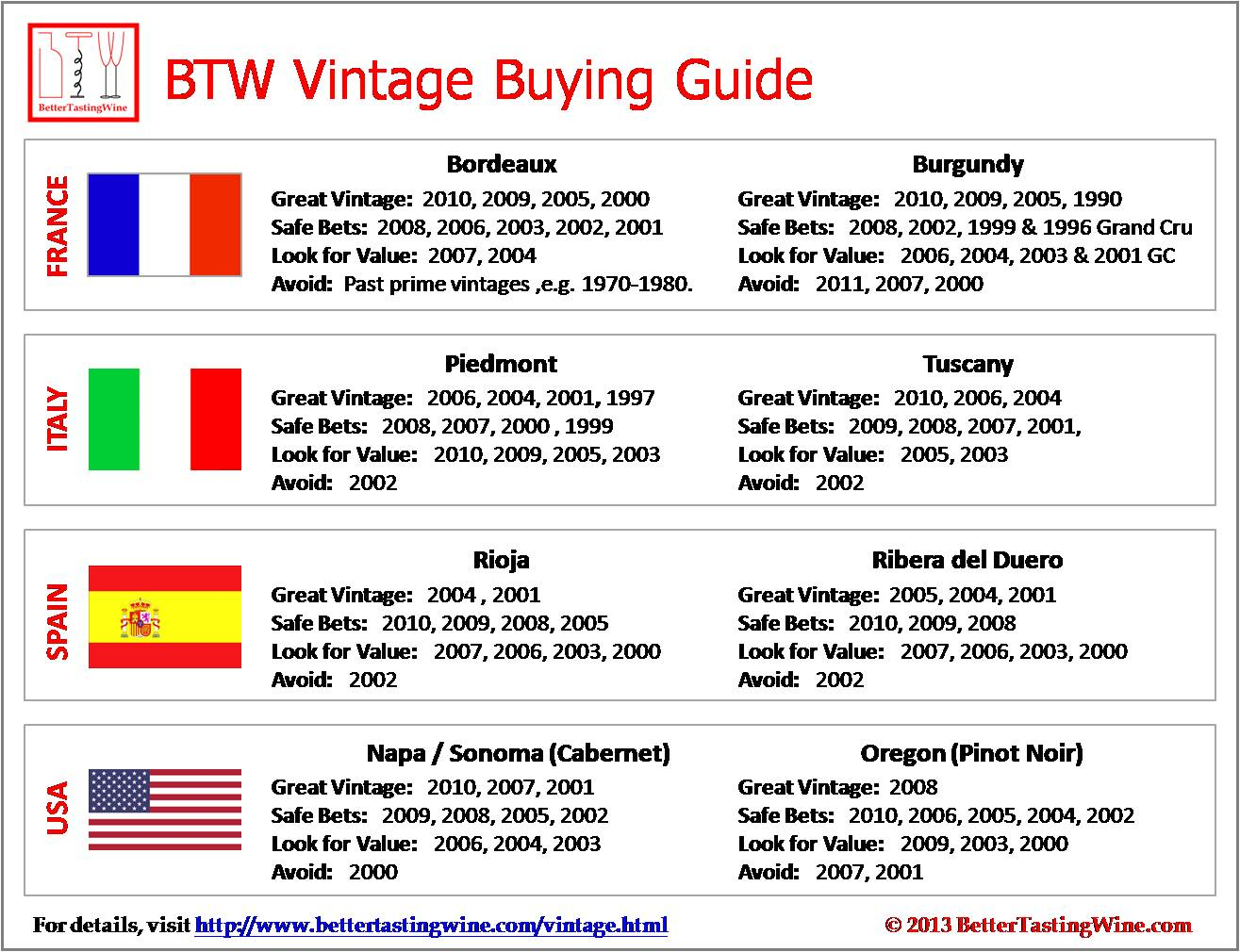 Vintage Buying Guide